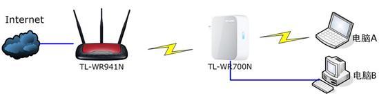 TP-LINK迷你Mini系列无线路由器设置Bridge模式
