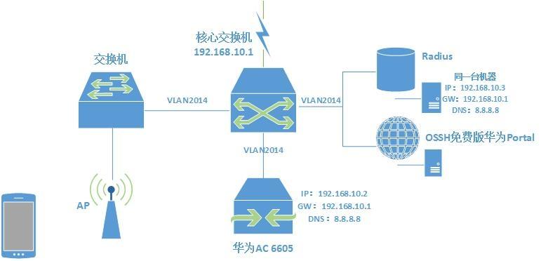 华为AC6605与OSSH免费版华为Portal对接方法