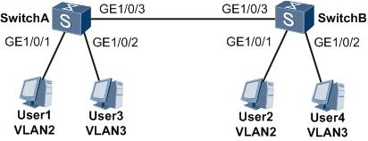 华为huawei基于策略划分VLAN的配置方法