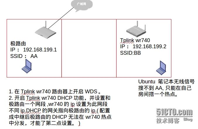 笔记本极路由和TPLINK wr740n怎么设置中继共享无线上网
