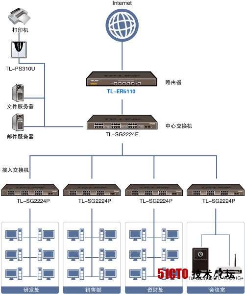 小型公司局域网如何组建好