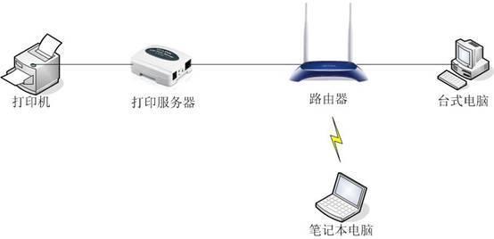 如何在苹果MAC系统上设置打印服务器