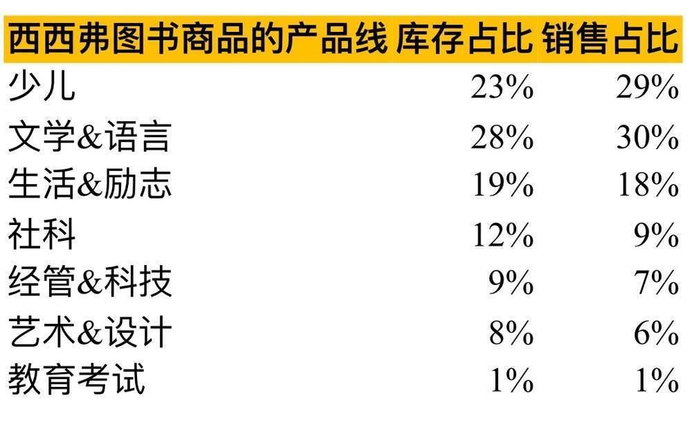 揭秘中国收入规模最大的民营书店之现状