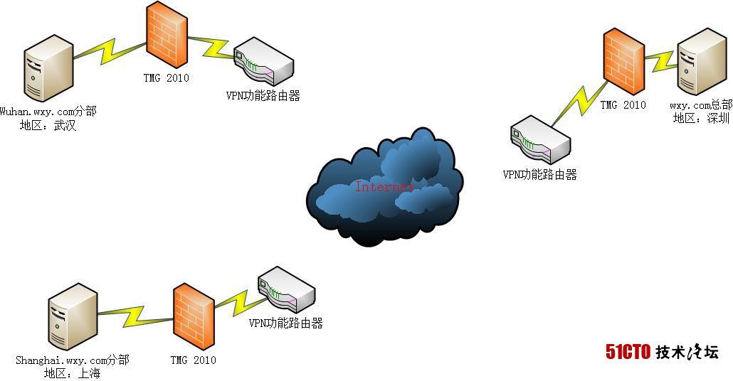 如何构建并管理好异地多域环境网络