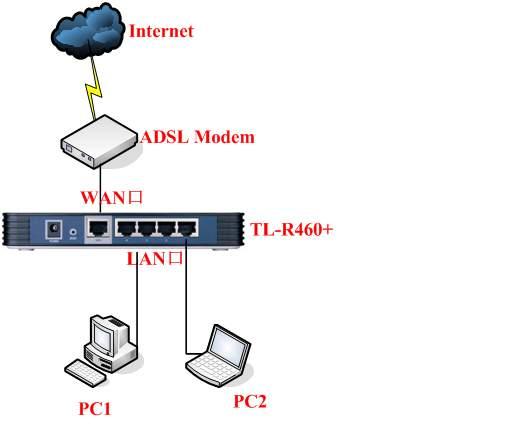 局域网中存在多台宽带路由器如何配置