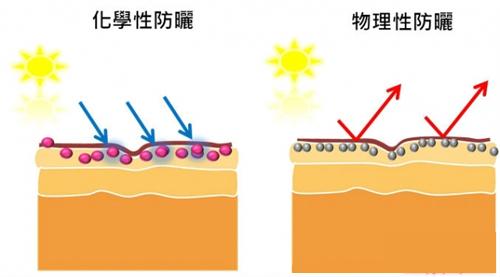 防晒霜隔绝紫外线,SPF指标都是什么含义?