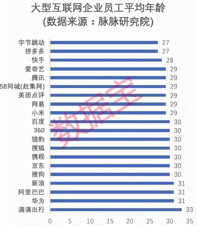 中国互联网公司员工平均年龄出炉,平均年龄仅二三十岁